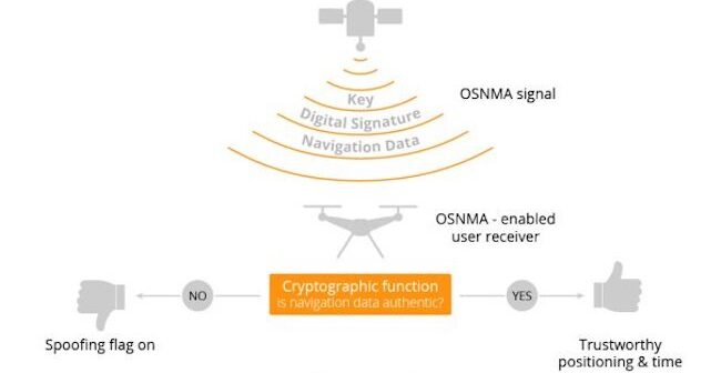 OSNMA the latest in GNSS anti-spoofing security